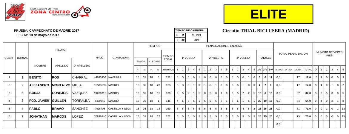 Clasificación Campeonato de Madrid 2017 de Bicitrial Categoría Elite