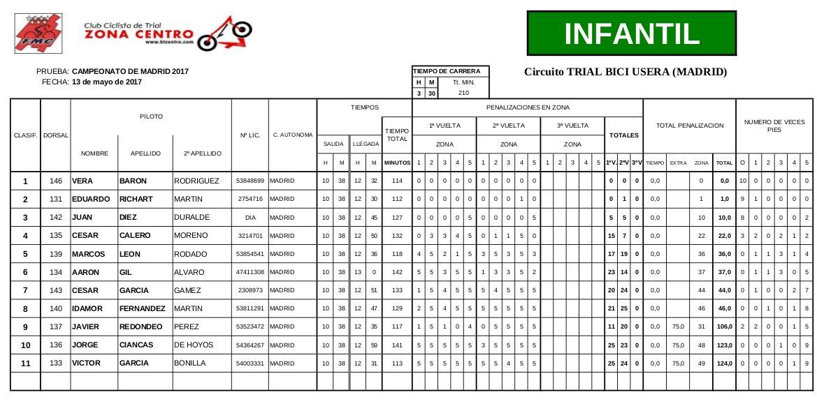Clasificación Campeonato de Madrid 2017 de Bicitrial Categoría Infantil