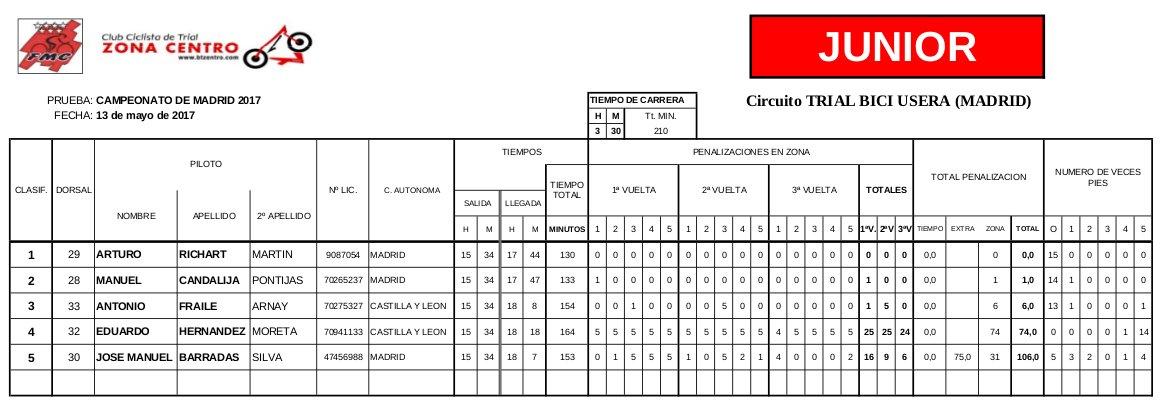Clasificación Campeonato de Madrid 2017 de Bicitrial Categoría Junior