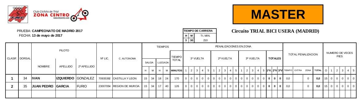 Clasificación Campeonato de Madrid 2017 de Bicitrial Categoría Master