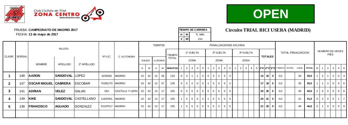 Clasificación Campeonato de Madrid 2017 de Bicitrial Open