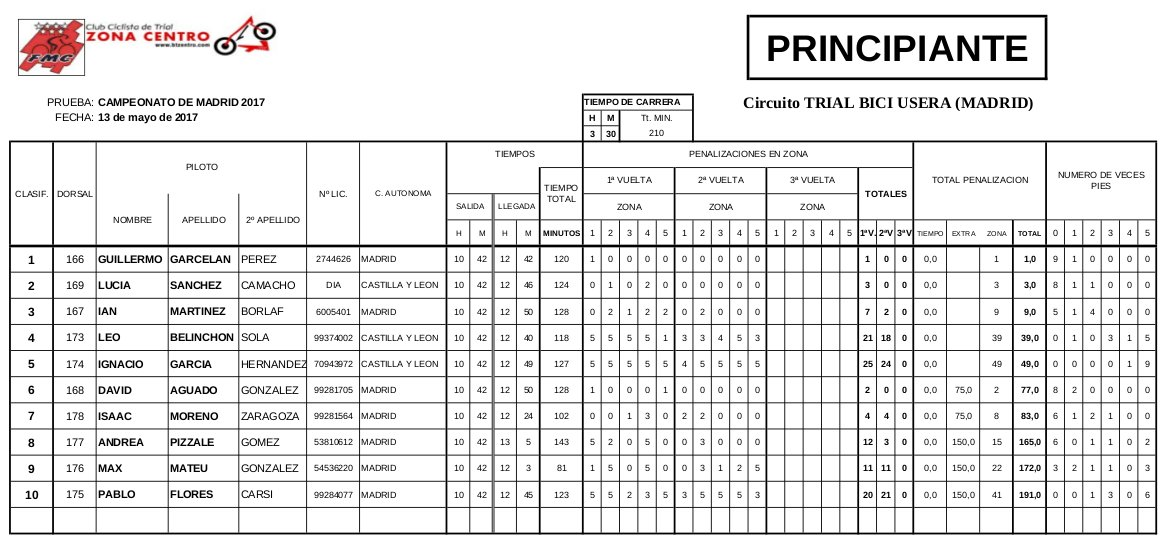 Clasificación Campeonato de Madrid 2017 de Bicitrial Categoría Principiante