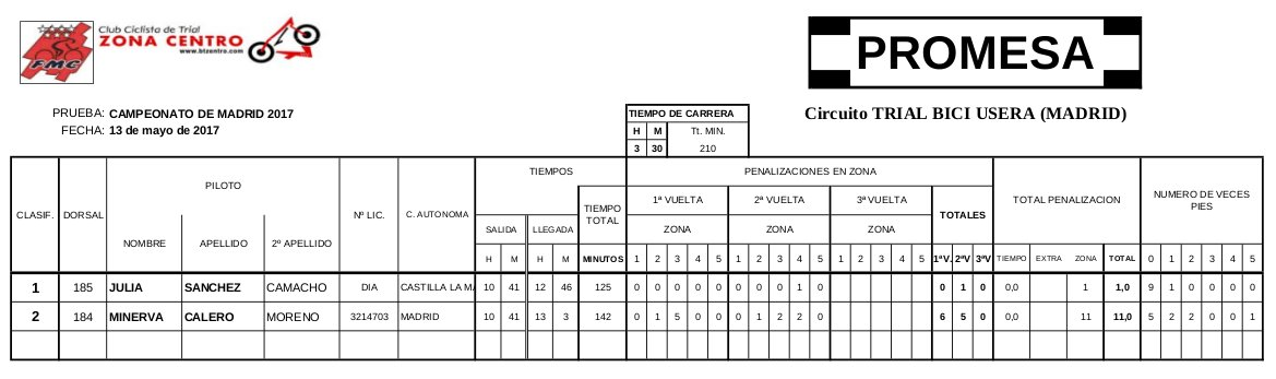 Clasificación Campeonato de Madrid 2017 de Bicitrial Categoría Promesa